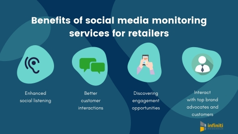 Benefits of social media monitoring services for retailers. (Graphic: Business Wire)