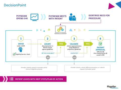 DecisionPoint (Graphic: Business Wire)