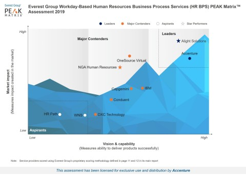 Everest Group Workday-Based Human Resources Business Process Services PEAK Matrix Assessment with Service Provider Landscape 2019 (Graphic: Business Wire)