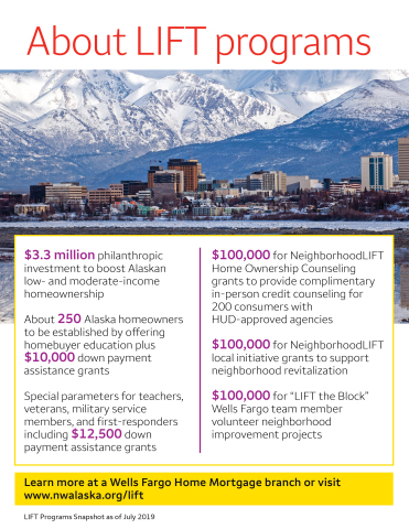 NeighborhoodLIFT(R) program to boost homeownership in Alaska by offering homebuyer education plus down payment assistance grants in collaboration with Wells Fargo, NeighborWorks(R) America and NeighborWorks Alaska HomeOwnership Center. (Graphic: Business Wire)