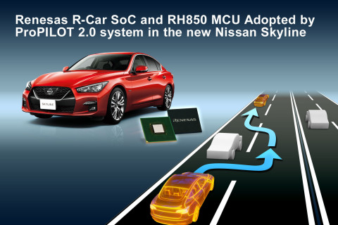 Renesas R-Car SoC and RH850 MCU adopted by ProPILOT 2.0 system in the new Nissan Skyline. (Graphic: Business Wire)