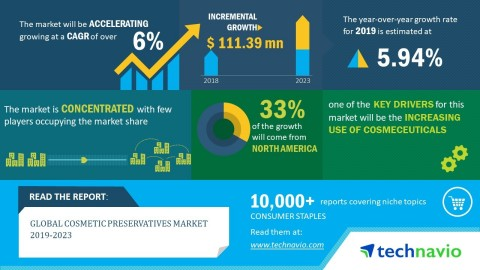 Technavio has announced its latest market research report titled global cosmetic preservatives market 2019-2023. (Graphic: Business Wire)