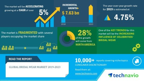 Technavio has announced its latest market research report titled global bridal wear market 2019-2023. (Graphic: Business Wire)