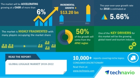 Technavio has announced its latest market research report titled global luggage market 2018-2022. (Graphic: Business Wire)