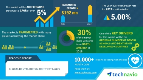 Technavio has announced its latest market research report titled global dental burs market 2019-2023. (Graphic: Business Wire)