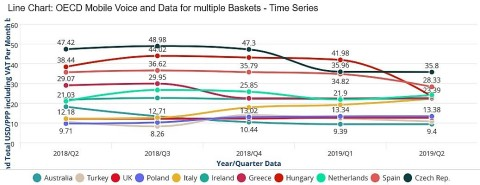Figure 2: OECD Mobile Voice and Data for Multiple Baskets Time Series (Graphic: Business Wire)