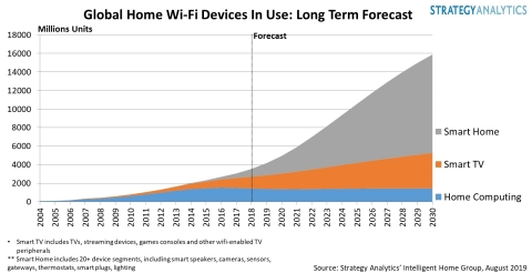 Global Home Wi-Fi Devices In Use: Long Term Forecast