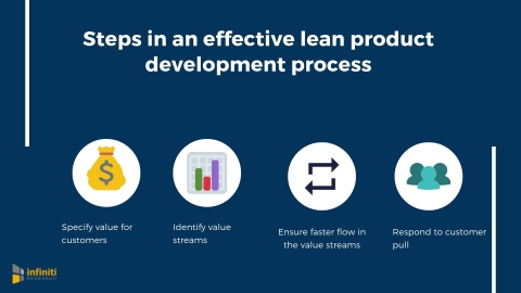 Steps in an effective lean product development process. (Graphic: Business Wire)
