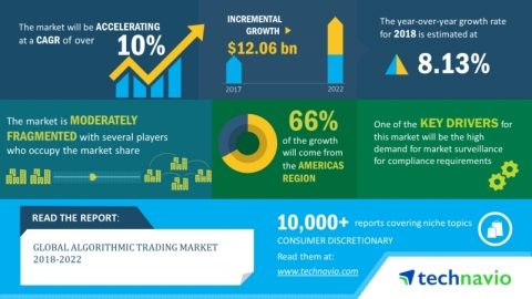 Technavio has announced its latest market research report titled global algorithmic trading market 2018-2022. (Graphic: Business Wire)