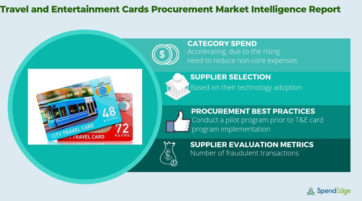 Travel and Entertainment Cards Market: Procurement Intelligence