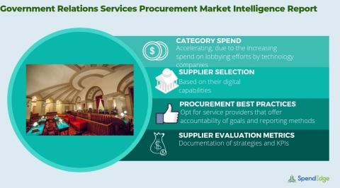 Global Government Relations Services Market - Procurement Intelligence Report. (Graphic: Business Wire)