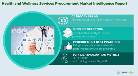 Global Health and Wellness Services Market - Procurement Intelligence Report. (Graphic: Business Wire)