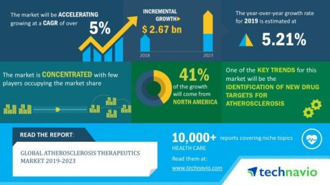 Technavio has announced its latest market research report titled global atherosclerosis therapeutics market 2019-2023. (Graphic: Business Wire)