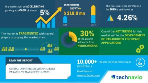 Technavio has announced its latest market research report titled global commercial and military parachute market 2019-2023. (Graphic: Business Wire)
