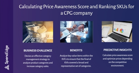 Calculating price awareness score and ranking SKUs for a CPG company. (Graphic: Business Wire)