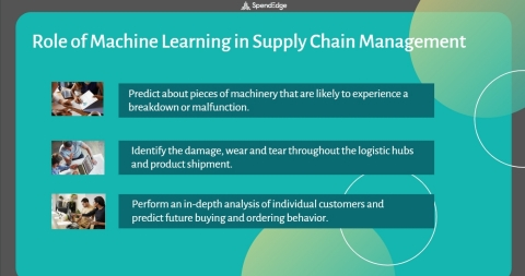 Role of Machine Learning in Supply Chain Management. (Graphic: Business Wire)