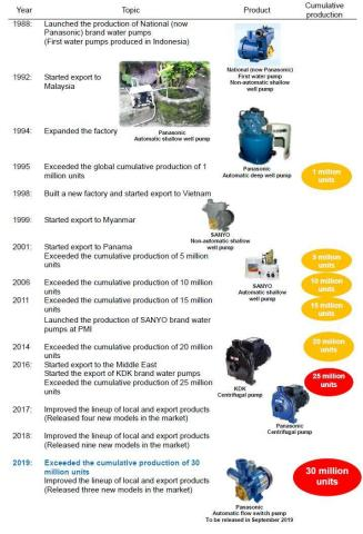 History of Panasonic's 30 Million Water Pump Production (Graphic: Business Wire)