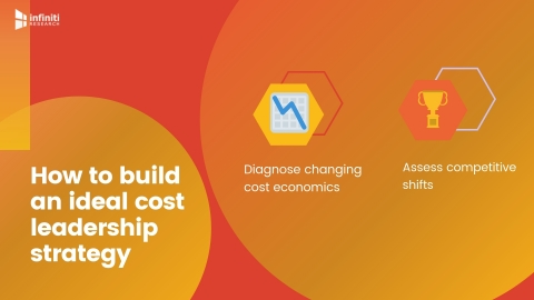 Building an ideal cost leadership strategy. (Graphic: Business Wire)