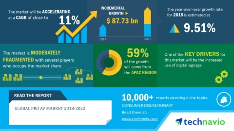 Technavio has announced its latest market research report titled global pro AV market 2018-2022. (Graphic: Business Wire)