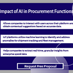 Impact of AI in Procurement Functions.