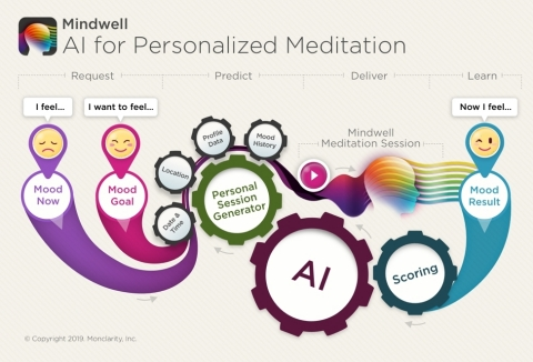 Mindwell: Artificial Intelligence for Personal Meditation (Graphic: Business Wire)