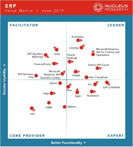 SYSPRO Retains Top 3 Leader Position in 2019 Nucleus Research ERP Technology Value Matrix (Graphic: Business Wire)