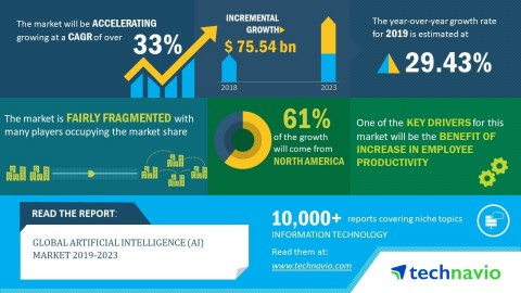 Technavio has published a new market research report on the artificial intelligence (AI) market from 2019-2023. (Graphic: Business Wire)