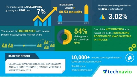 Technavio has published a new market research report on the global automotive heating, ventilation, and air conditioning (HVAC) compressor market from 2019-2023. (Graphic: Business Wire)
