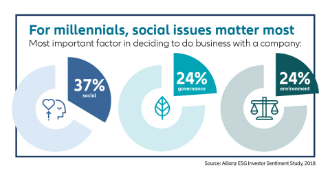 Millennials get much of the attention for driving socially responsible investing, but older generations are also interested, according to a new study. (Graphic: Allianz Life)