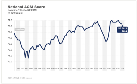 The national ACSI score fell to 76.4 in Q2 2019. (Graphic: Business Wire)