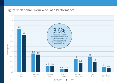 CoreLogic National Overview of Mortgage Loan Performance, featuring May 2019 Data (Graphic: Business Wire)