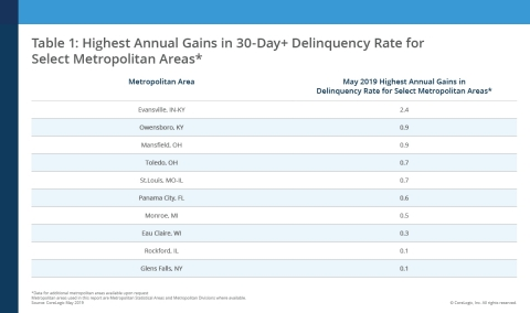 Highest Annual Gains in Serious Delinquency Rate for Select Metropolitan Areas; CoreLogic May 2019 (Graphic: Business Wire)