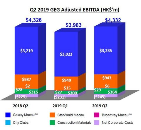 Q2 2019 GEG Adjusted EBITDA (HK$'m)(Graphic: Business Wire)