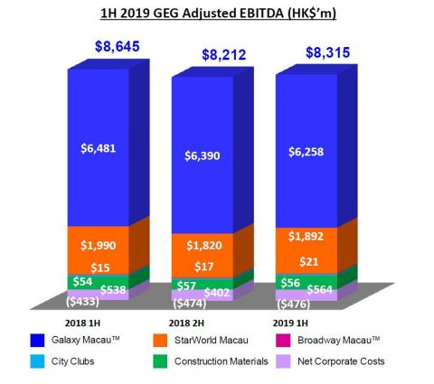 1H 2019 GEG Adjusted EBITDA (HK$'m) (Graphic: Business Wire)