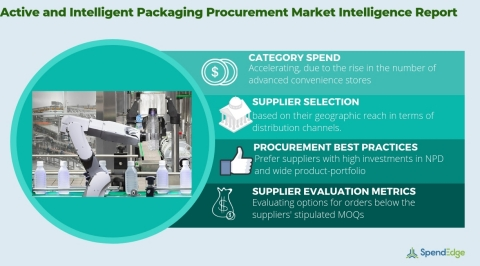 Global Active and Intelligent Packaging Market - Procurement Intelligence Report. (Graphic: Business Wire)