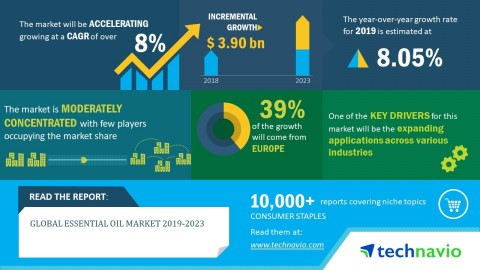 Technavio has published a new market research report on the global essential oil market during 2019-2023. (Graphic: Business Wire)