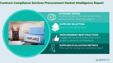 Global Contract Compliance Services Market - Procurement Intelligence Report. (Graphic: Business Wire)