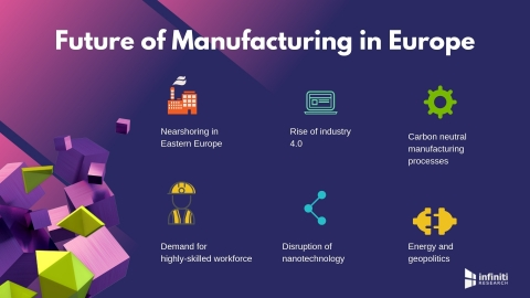 Future of manufacturing in Europe. (Graphic: Business Wire)