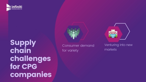 Supply chain challenges for CPG companies (Graphic: Business Wire)