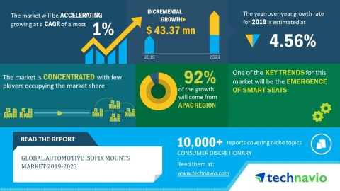 Technavio has published a new market research report on the global automotive ISOFIX mounts market during 2019-2023. (Graphic: Business Wire)