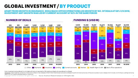 Global investment by product (Graphic: Business Wire)