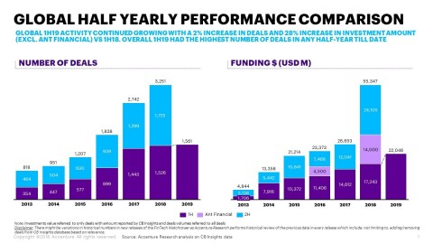 Global half year performance comparison (Graphic: Business Wire)