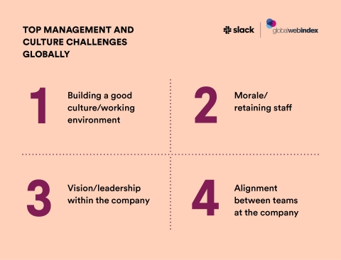 The 'State of Work' report from Slack and GlobalWebIndex identifies the top global challenges organizations face in the modern workforce, and how to overcome them. | www.slack.com/state-of-work (Graphic: Business Wire)