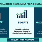 Market intelligence engagement for a chemical company