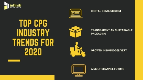 Top CPG industry trends. (Graphic: Business Wire)