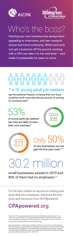 Be your own boss, CPApowered.org is here to help with free resources. (Graphic: Business Wire)