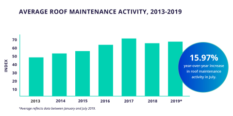 Average roof maintenance activity, 2013-2019 (Graphic: Business Wire)