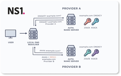 The strategy allows each DNS provider to use separate zone signing keys for the records they serve but all providers are required to agree on the total set of DNSSEC keys being used. This enables the successful validation of record authenticity between multiple DNS providers.  (Graphic: NS1)