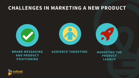 Challenges in marketing a new product. (Graphic: Business Wire)
