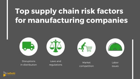 Top supply chain risk factors for manufacturing companies. (Graphic: Business Wire)